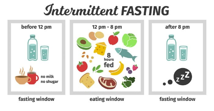 intermittent fasting eating