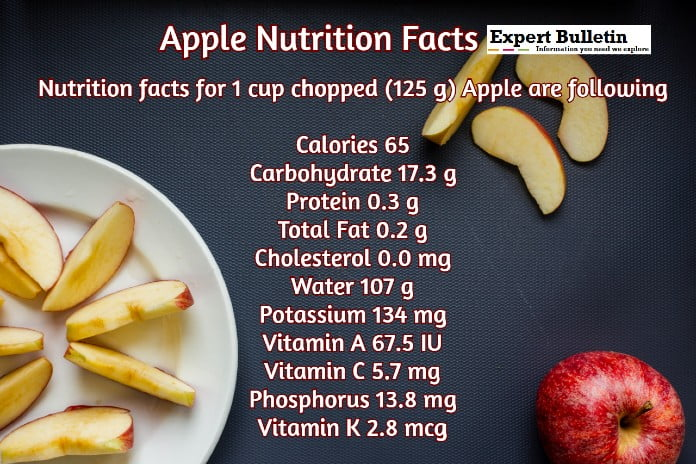 apple nutrition graph